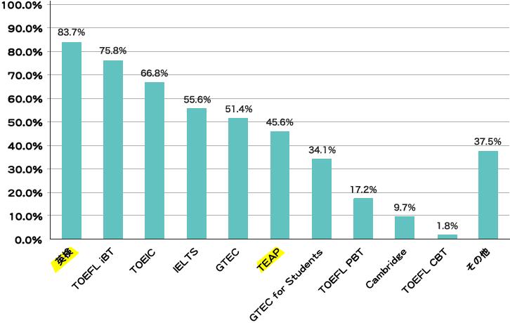 一般入試における英語外部試験の採用率