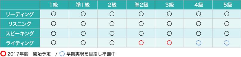 2017年度以降 実用英語技能検定の各級における測定技能一覧