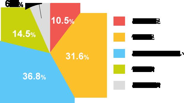 1年間継続した場合の Weblioオンライン英会話満足度の割合グラフ