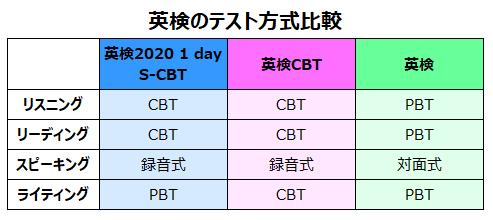 英検の新方式テスト「英検2020 1 day S-CBT」とは
